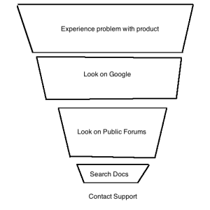 serviceFunnel